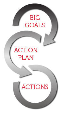 Having an action plan is important but you have to  take action, too!