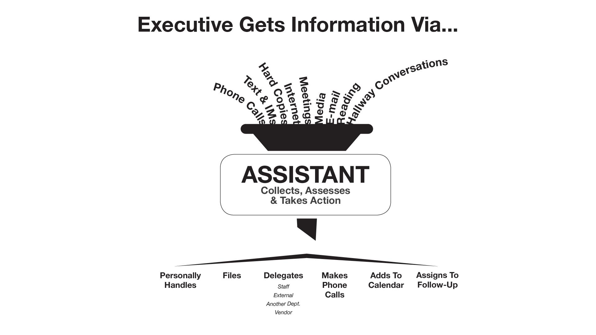Assistant-Funnel-Slide