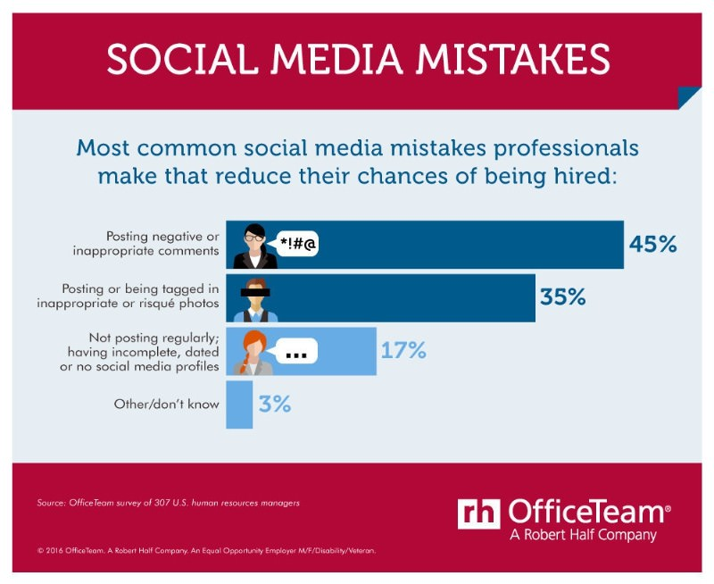 According to an OfficeTeam survey, 45 percent of HR managers said writing negative or inappropriate comments is the most common social media mistake that takes job seekers out of the running for a position. About one in three (35 percent) cited posting or being tagged in questionable photos as the chief digital faux pas. (PRNewsFoto/OfficeTeam)