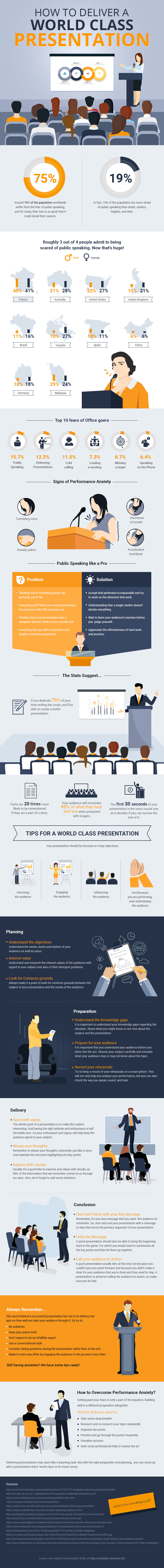How_to_Deliver_a_World_Class_Presentation