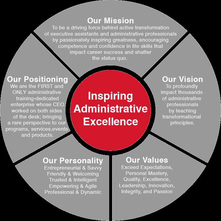 Administrative Training Company
